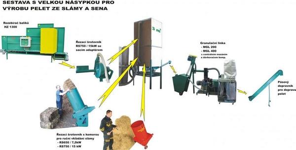Линии гранулирования  растительной биомассы 4